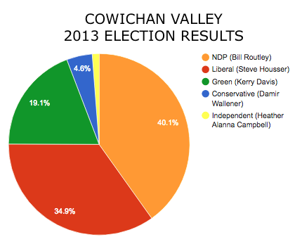 Cowichan_Results.png