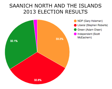 Saanich_Results.png