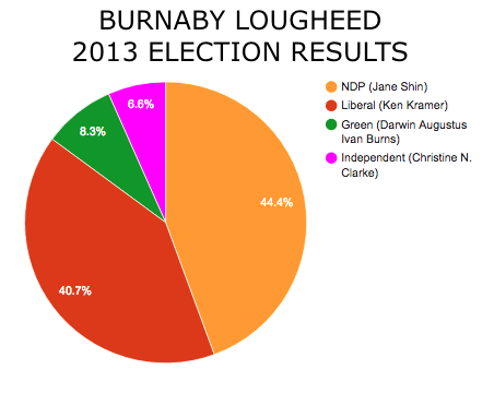 Lougheed_Results.png