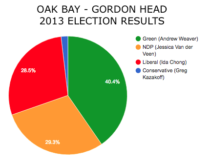 Oak_Bay_results.png