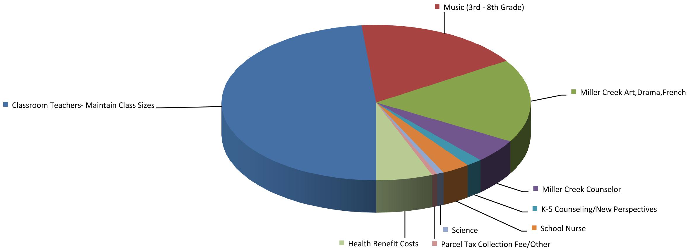 Parcel_Tax_Graphs_17-18.png