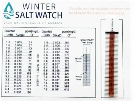 Salt Watch results