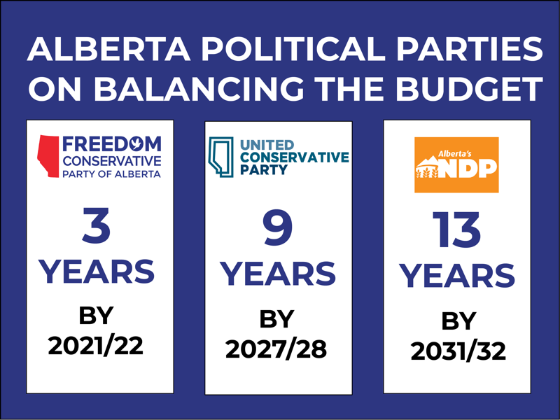 RELEASE: Years to Balance Budget: NDP 13, UCP 9, FCP 3