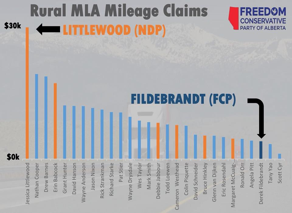 FCP calls for MLA milage reform, log books