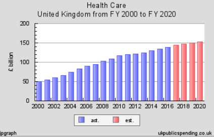 UK_Healthcare_spending_2000_to_2020.png