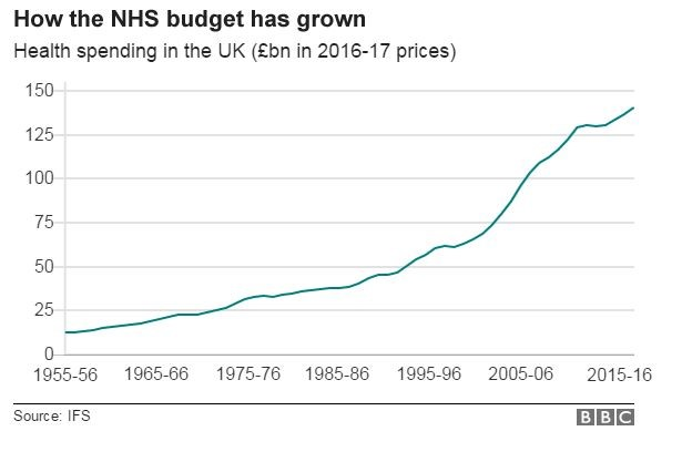 How_the_NHS_has_grown_graph.jpg