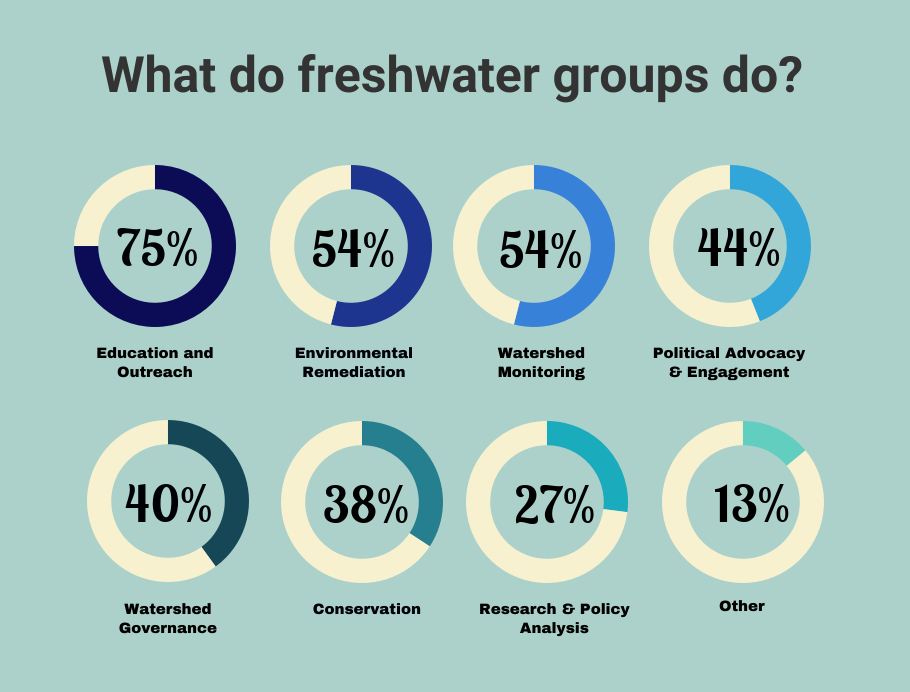 what_do_freshwater_groups_do_.png