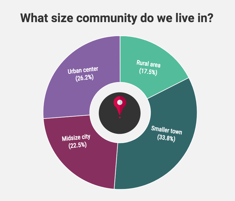 what_size_community.png