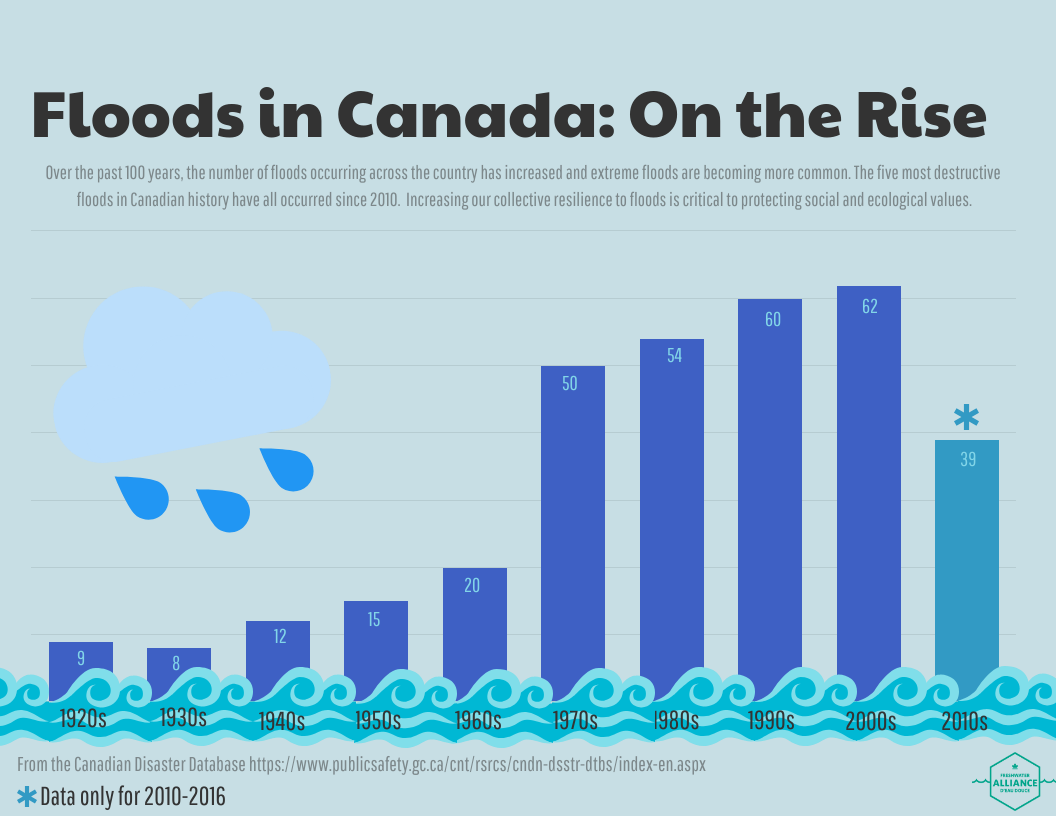 Floods_on_the_rise_infographic.png