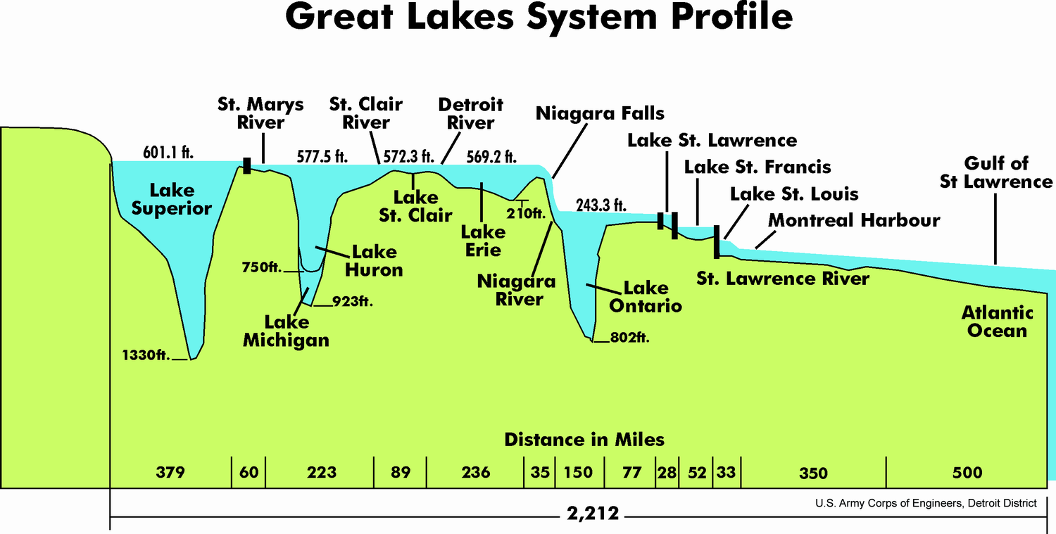 Great_Lakes_depth_profile.png
