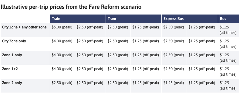 Illustrative per trip prices from the fare reform scenario