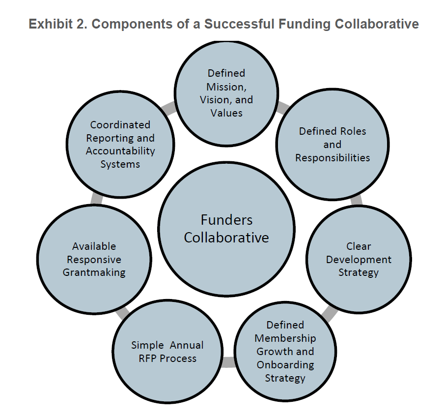 Components_of_a_Successful_Funding_Collaborative.png