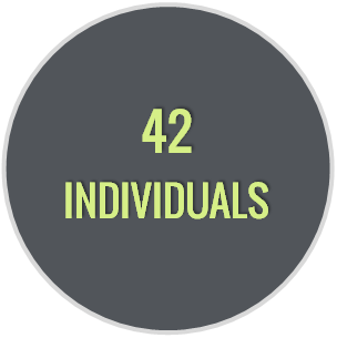 42_individuals_ft_houston_2013.png