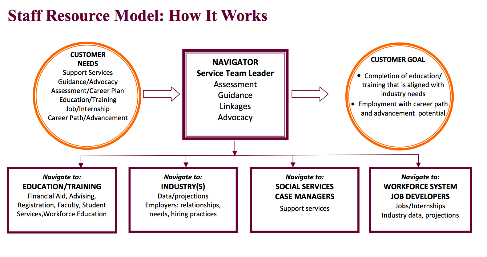 staff_resource_model_workforce_boards.png