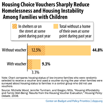 housing_vouchers_reduce_homelessness_families.png