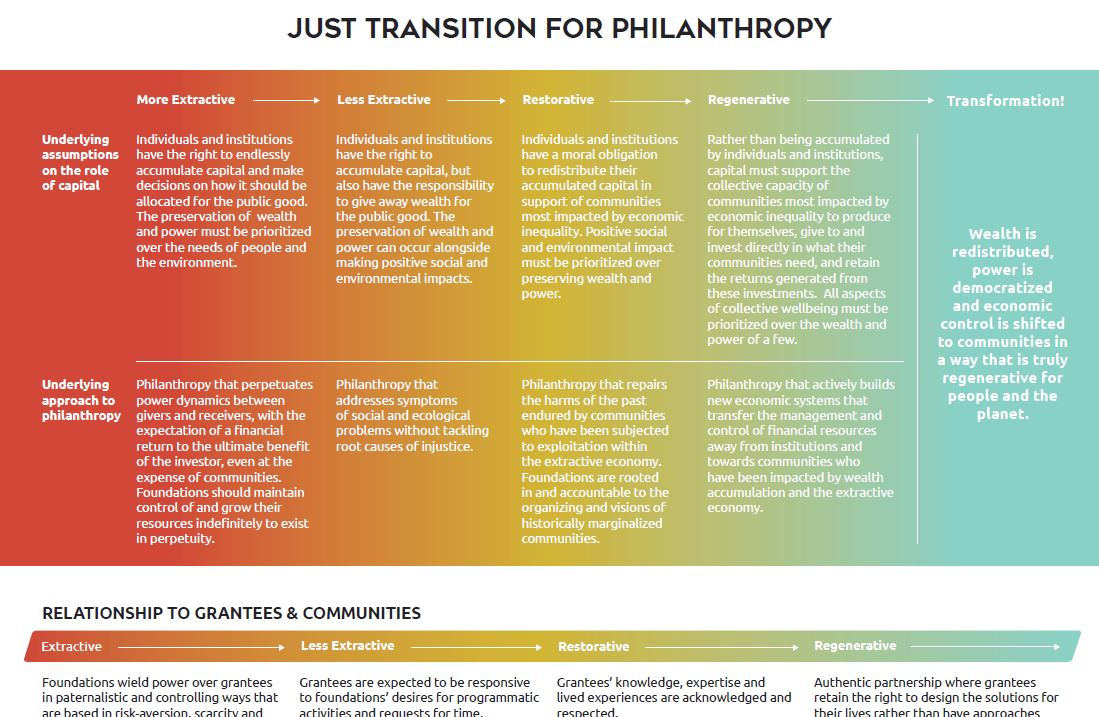 Screenshot of Justice Funders' Spectrum from Extractive to Regenerative Philanthropy