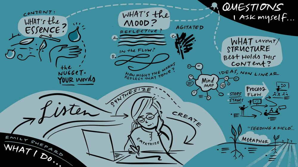 Black illustration on a teal background of how Emily Shepherd approaches her work as a graphic facilitator