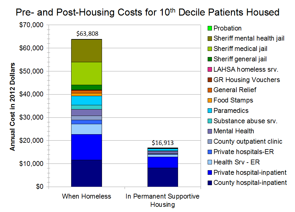 Pre_and_Post_Housing_Costs_for_10_Decile_Patients_Housed.png