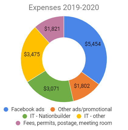 SP_2019-2020_expenses.png
