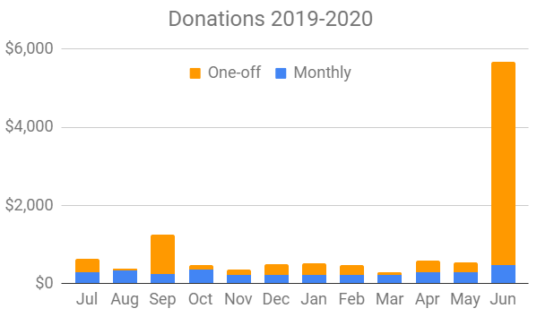 Bar graph of donations in dollar amounts for each month from July 2019 to June 2020.