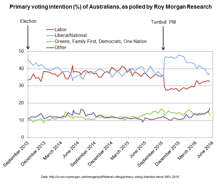 Primary voting intentions of Australians as polled by Roy Morgan research since September 2013