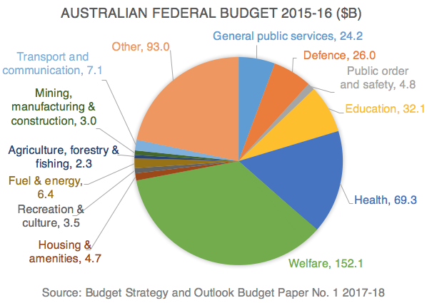 Pie chart of the Australian Federal Budget 2015-16 showing welfare making up 35% of the budget at a cost of $152.1 billion.