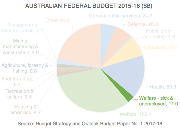 Pie chart of the Australian Federal Budget 2015-16 showing welfare for the sick and unemployed making up $11.0 billion of a total federal spend of $429 billion.
