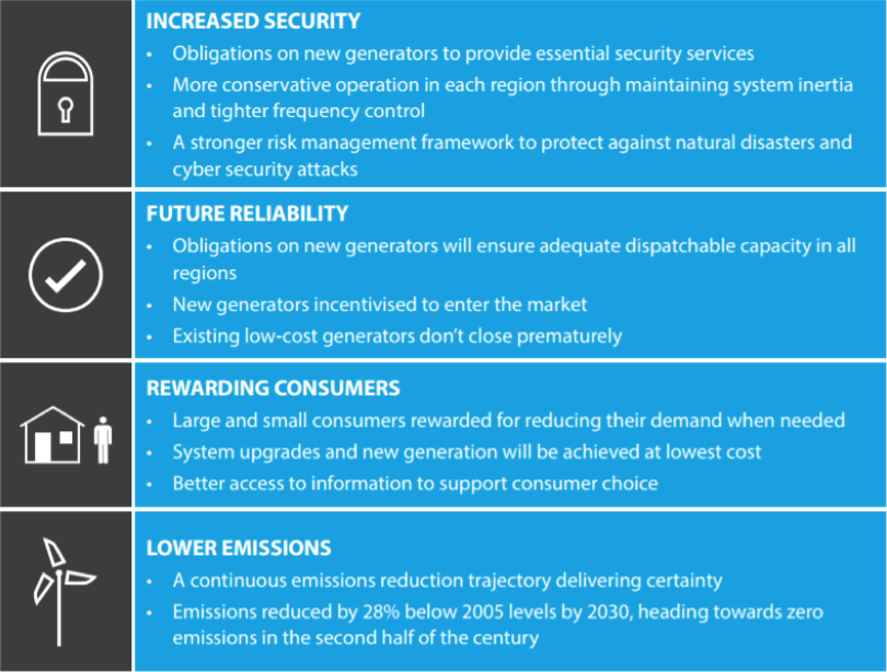 National Energy Market Key Outcomes from the Finkel Review: Increased (energy and cyber) security, Future reliability, Rewarding consumers, Lower emissions.