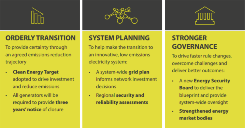 National Energy Market Key Pillars from the Finkel Review: Orderly transition, System planning, Stronger governance