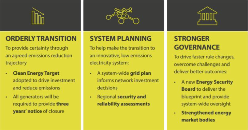 National Energy Market Key Pillars from the Finkel Review: Orderly transition, System planning, Stronger governance