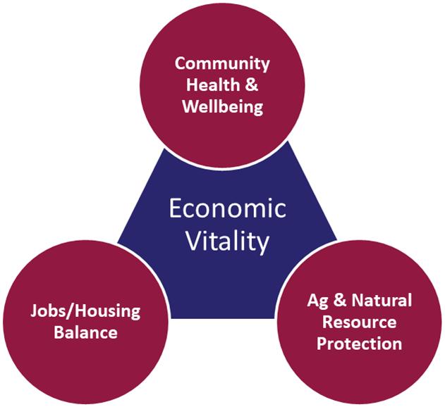 Joelle Gallagher Economic Vitality Components