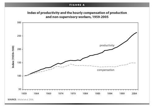 ProductivityVWages.jpeg