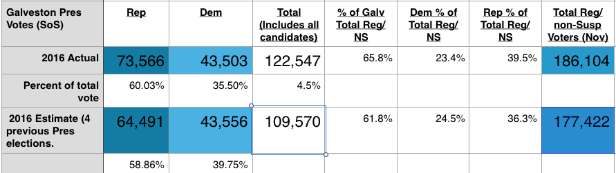 CountyVotingResults-2016.png
