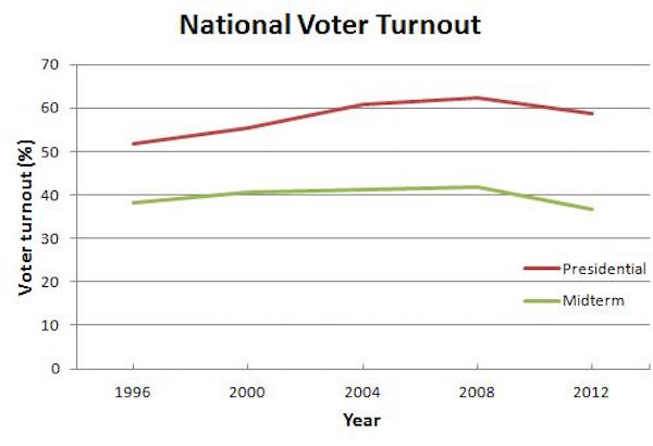 Voter_turnout_comparison.JPG