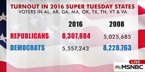 SuperTuesVoterTurnout.jpeg