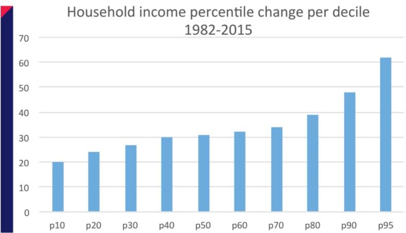 housing_percentile_change.jpg
