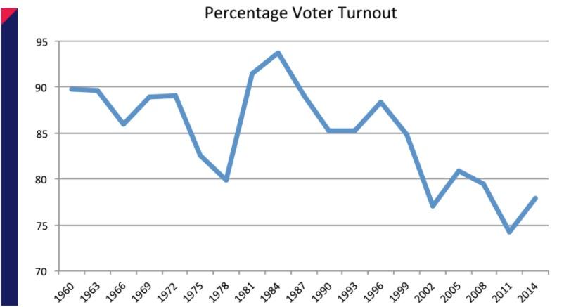 percentvoterturnout.jpg