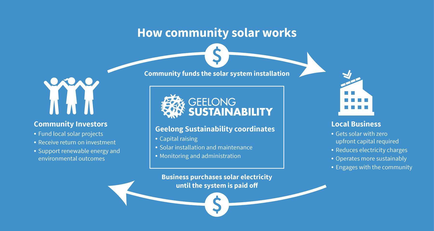 How-Community-Solar-Works--Infographic-Blue.jpg