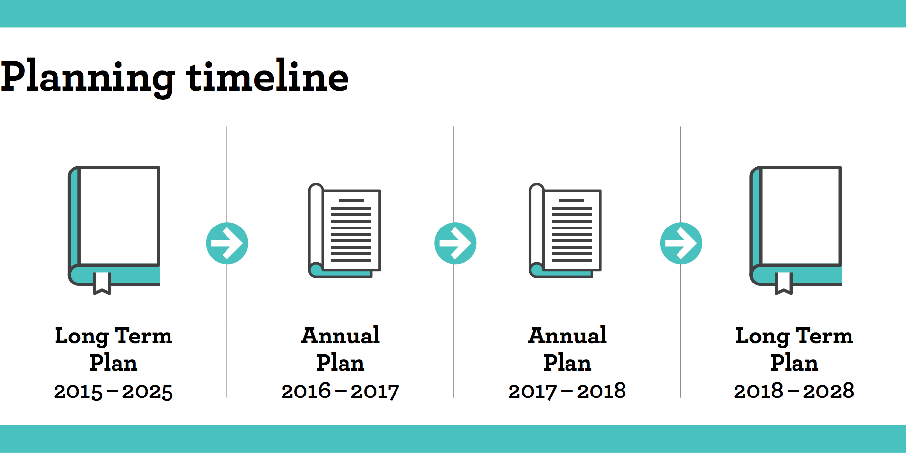 Timeline of Council Planning