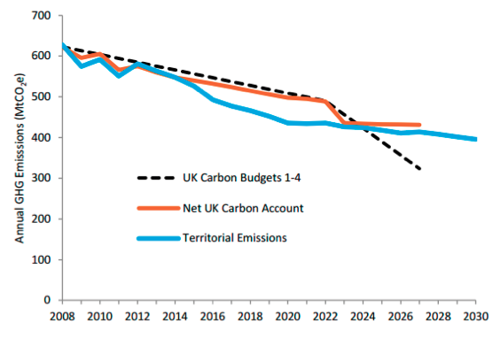UK_emissions_projections.png