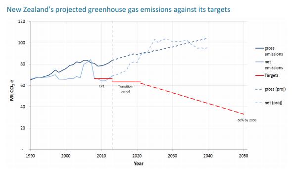 Emissions_projections_MFE_BIM.png