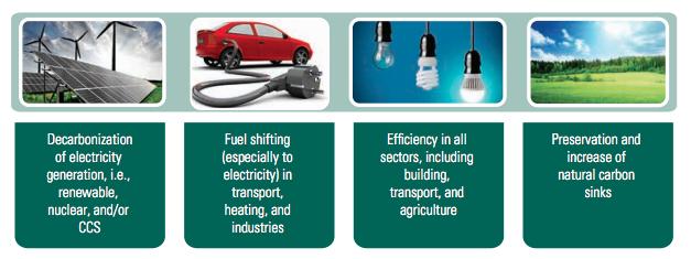 Four_pillars_decarbonisation_World_Bank.png
