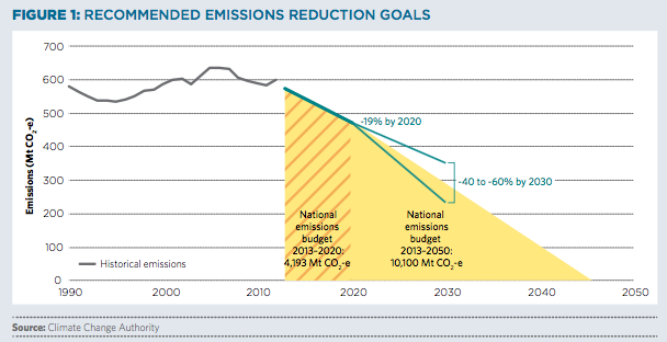 CCA_recommended_emissions_pathway.png