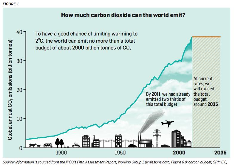 Discussion_doc_carbon_budget.png