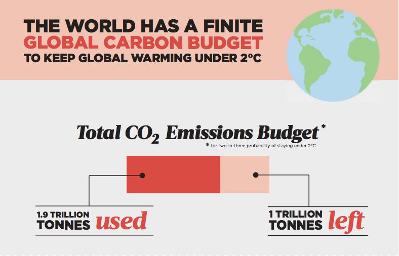 Carbon_budget_infographic_p1.png