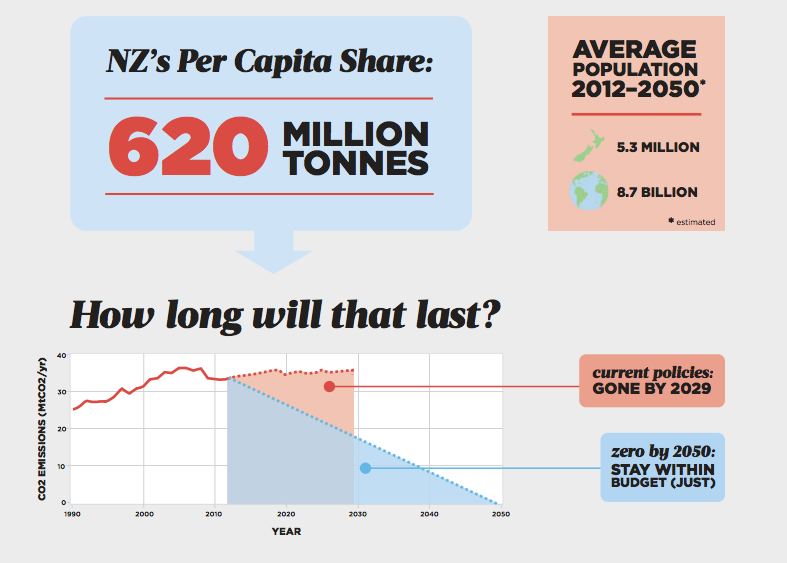 Carbon_budget_infographic_p2.png