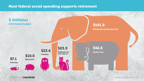 You deserve an age breakdown of government spending  Here's