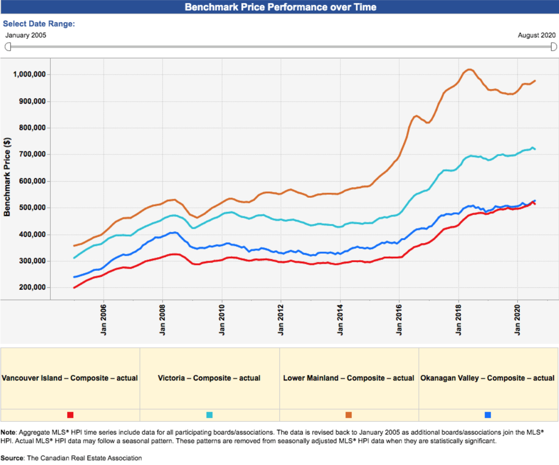 Graph showing housing prices increase since 2007 in BC