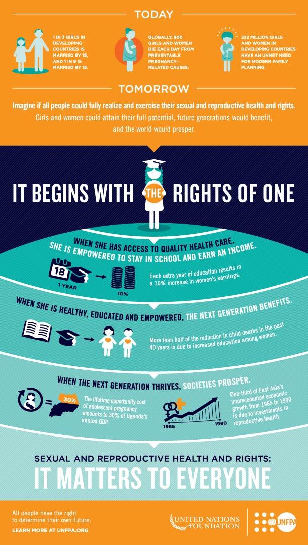 UNF_SRHR_infographic_FLAT_m.jpg