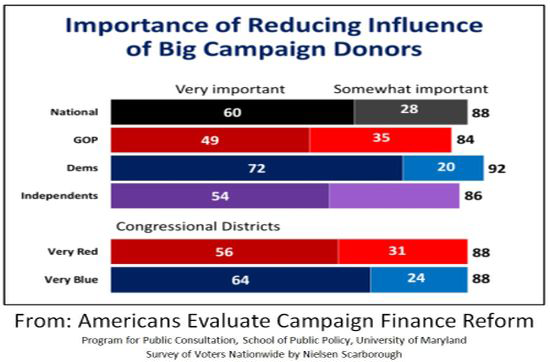Reducing Influence of Big Campaign Donors